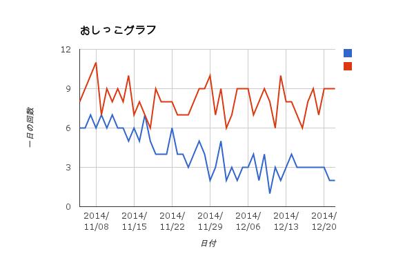 おしっこグラフ11-12